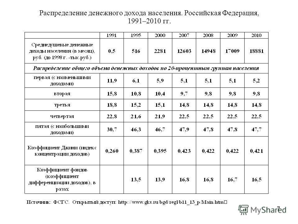 7 Распределение денежного дохода населения. Российская Федерация, 1991–2010 гг.