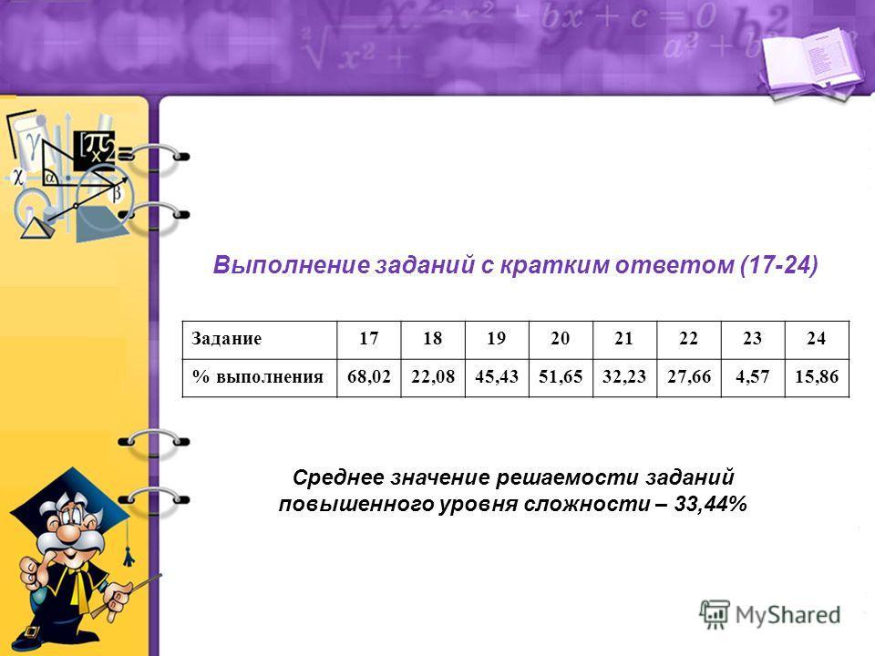Выполнение заданий с кратким ответом (17-24) Среднее значение решаемости заданий повышенного уровня сложности – 33,44% Задание1718192021222324 % выполнения68,0222,0845,4351,6532,2327,664,5715,86