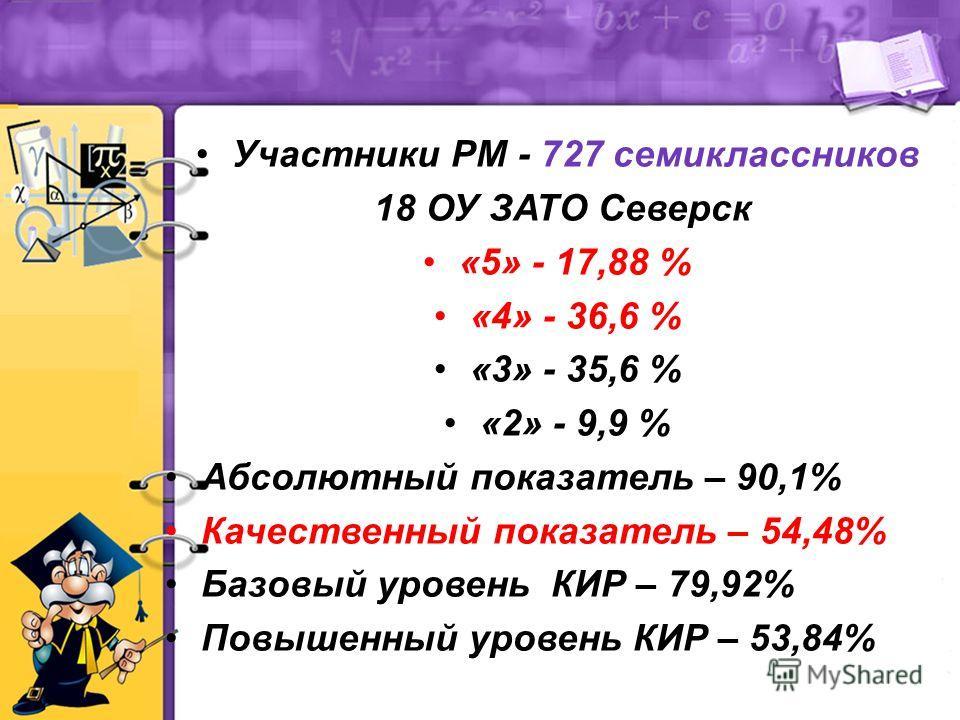 Участники РМ - 727 семиклассников 18 ОУ ЗАТО Северск «5» - 17,88 % «4» - 36,6 % «3» - 35,6 % «2» - 9,9 % Абсолютный показатель – 90,1% Качественный показатель – 54,48% Базовый уровень КИР – 79,92% Повышенный уровень КИР – 53,84%
