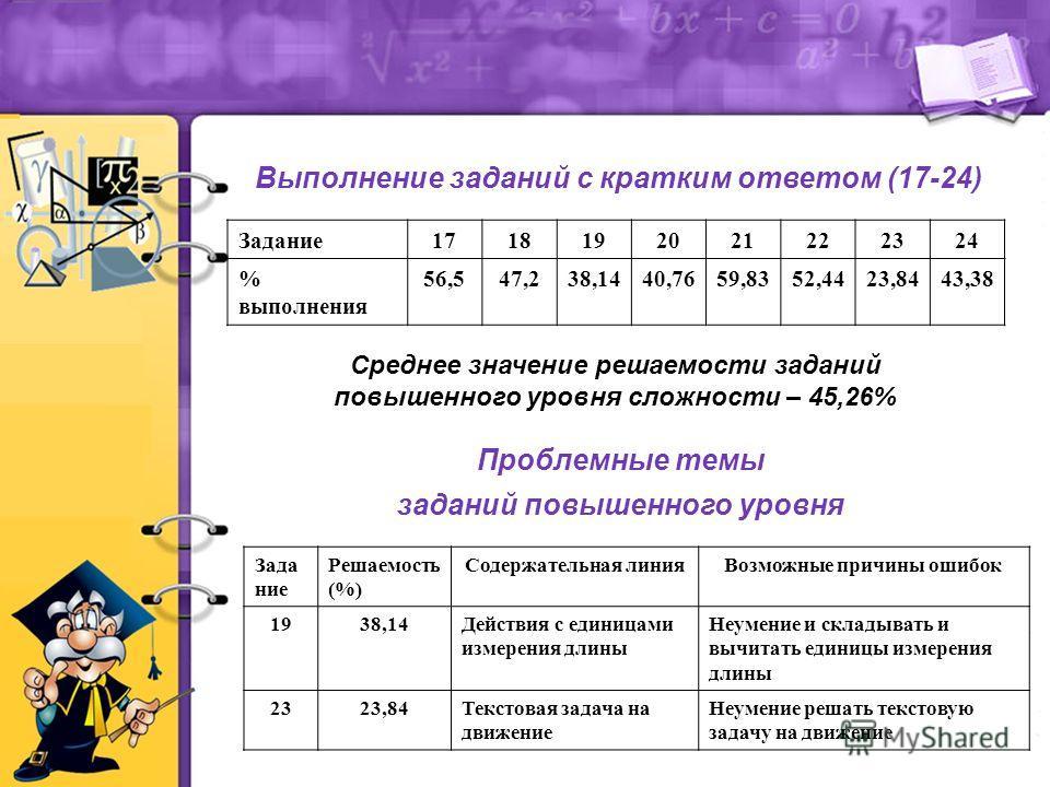 Выполнение заданий с кратким ответом (17-24) Проблемные темы заданий повышенного уровня Зада ние Решаемость (%) Содержательная линияВозможные причины ошибок 1938,14Действия с единицами измерения длины Неумение и складывать и вычитать единицы измерени