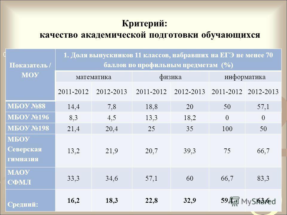 Критерий: качество академической подготовки обучающихся Показатель / МОУ 1. Доля выпускников 11 классов, набравших на ЕГЭ не менее 70 баллов по профильным предметам (%) математикафизикаинформатика 2011-20122012-20132011-20122012-20132011-20122012-201