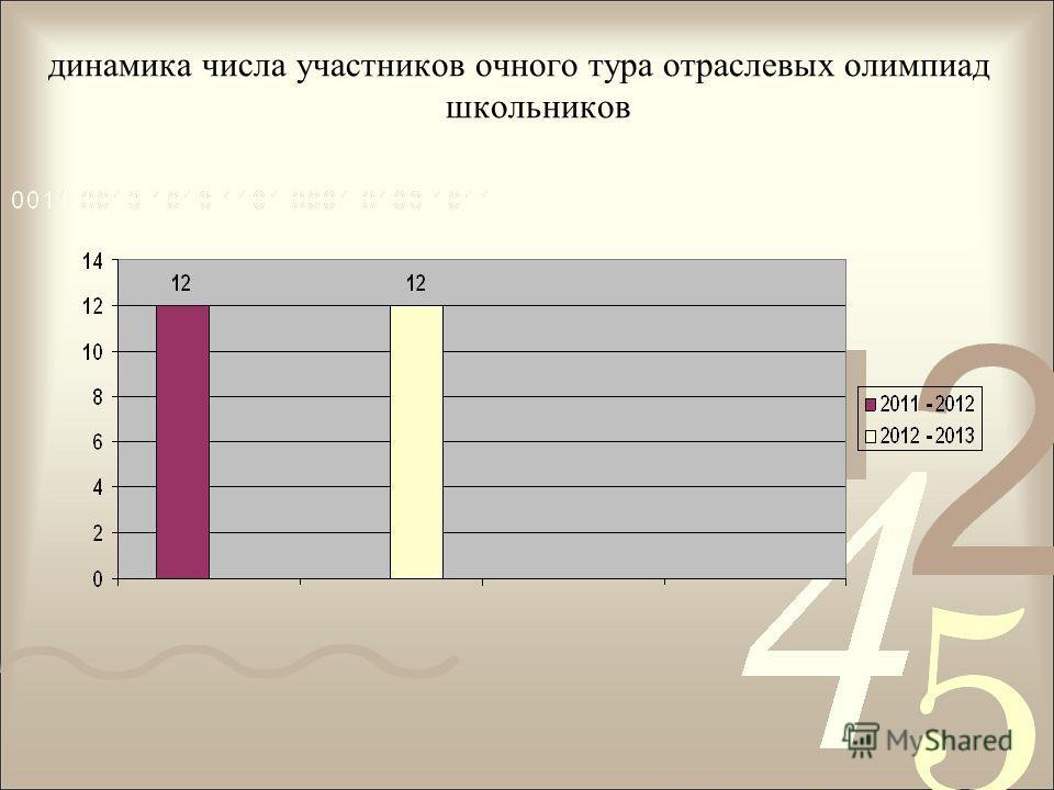 динамика числа участников очного тура отраслевых олимпиад школьников