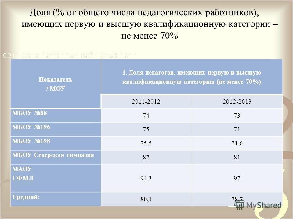 Доля (% от общего числа педагогических работников), имеющих первую и высшую квалификационную категории – не менее 70% Показатель / МОУ 1. Доля педагогов, имеющих первую и высшую квалификационную категорию (не менее 70%) 2011-20122012-2013 МБОУ 88 747