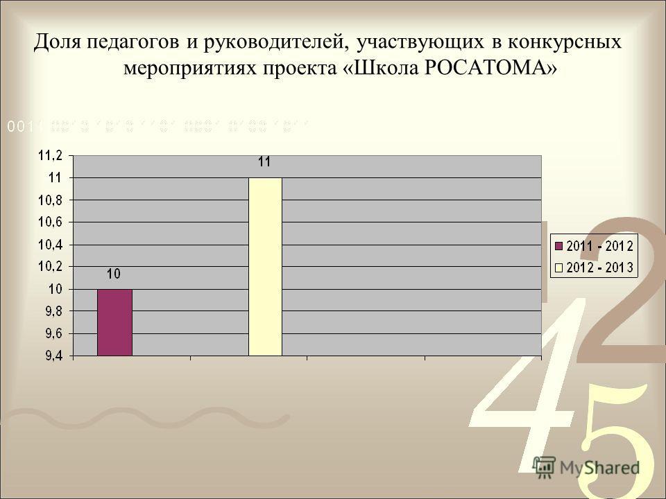 Доля педагогов и руководителей, участвующих в конкурсных мероприятиях проекта «Школа РОСАТОМА»