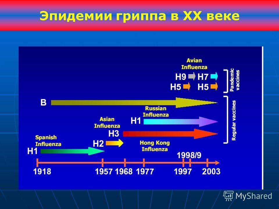 Эпидемии гриппа в XX веке