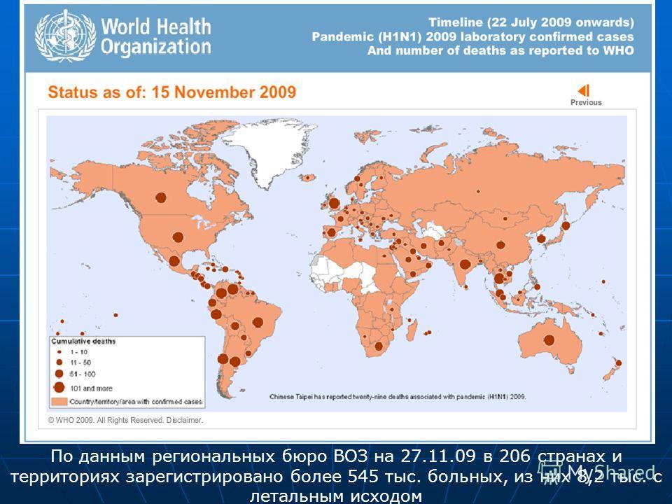 По данным региональных бюро ВОЗ на 27.11.09 в 206 странах и территориях зарегистрировано более 545 тыс. больных, из них 8,2 тыс. с летальным исходом