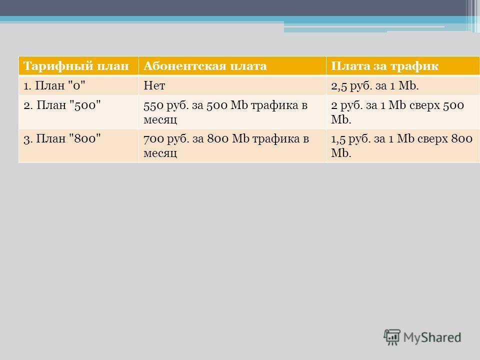 Тарифный планАбонентская платаПлата за трафик 1. План 0Нет2,5 руб. за 1 Mb. 2. План 500550 руб. за 500 Мb трафика в месяц 2 руб. за 1 Mb сверх 500 Mb. 3. План 800700 руб. за 800 Mb трафика в месяц 1,5 руб. за 1 Mb сверх 800 Mb.