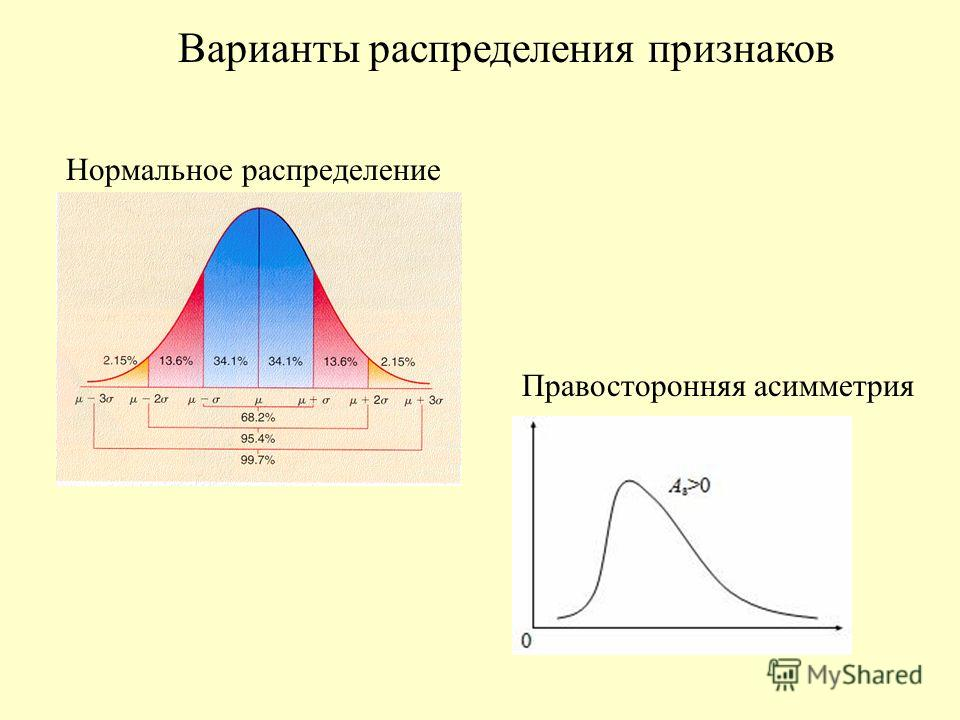 Нормальное распределение Правосторонняя асимметрия Варианты распределения признаков
