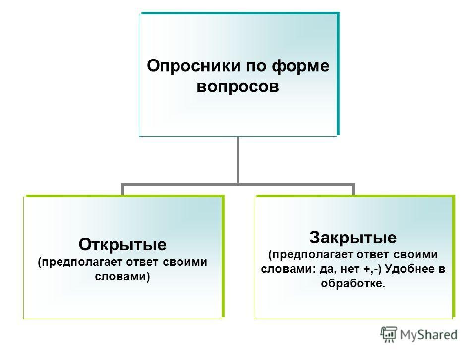 Опросники по форме вопросов Открытые (предполагает ответ своими словами) Закрытые (предполагает ответ своими словами: да, нет +,-) Удобнее в обработке.