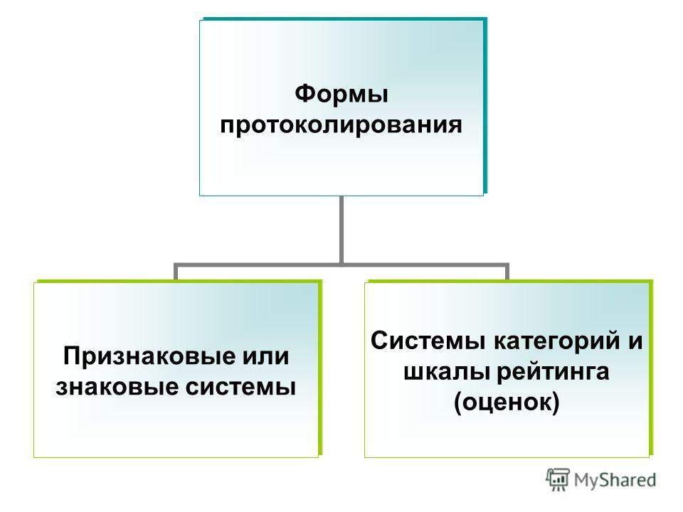 Формы протоколирования Признаковые или знаковые системы Системы категорий и шкалы рейтинга (оценок)