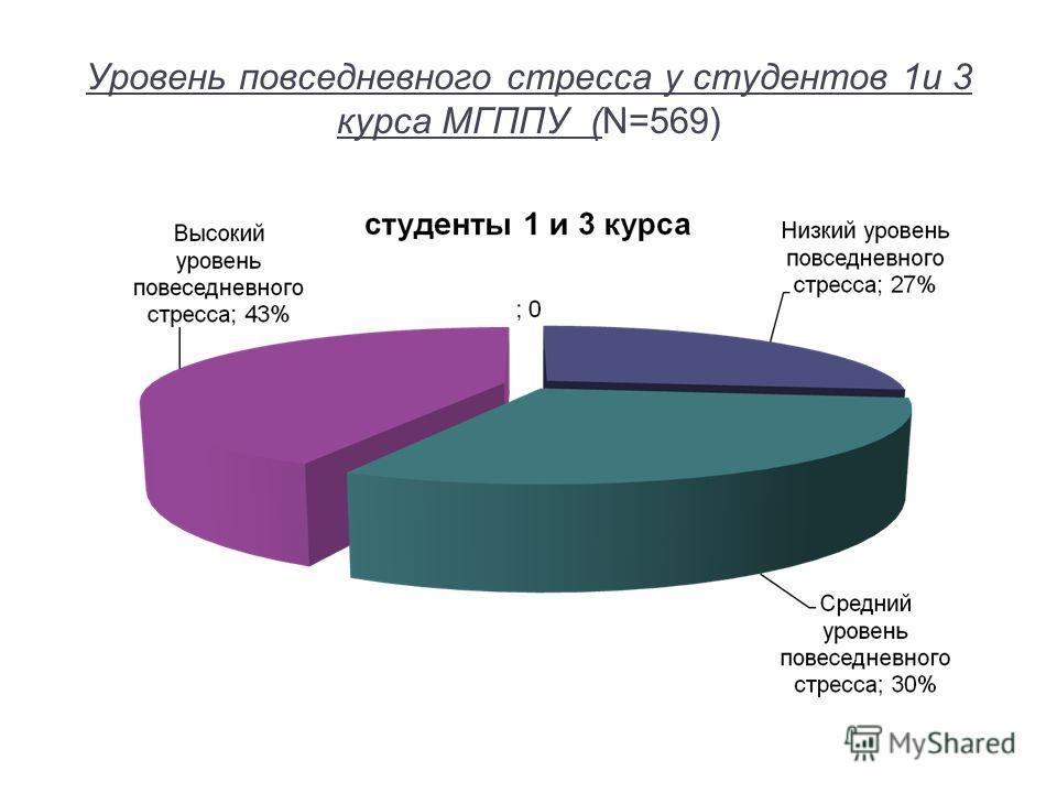 Уровень повседневного стресса у студентов 1и 3 курса МГППУ (N=569)