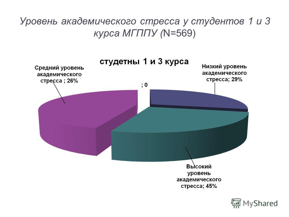 Уровень академического стресса у студентов 1 и 3 курса МГППУ (N=569)