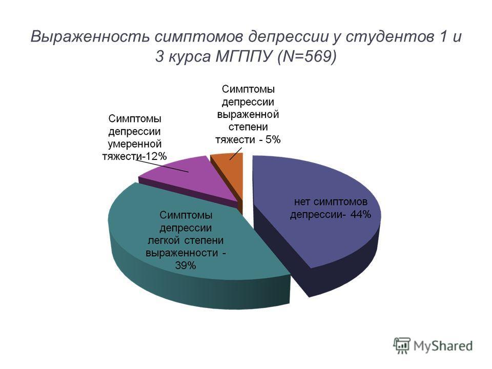 Выраженность симптомов депрессии у студентов 1 и 3 курса МГППУ (N=569)