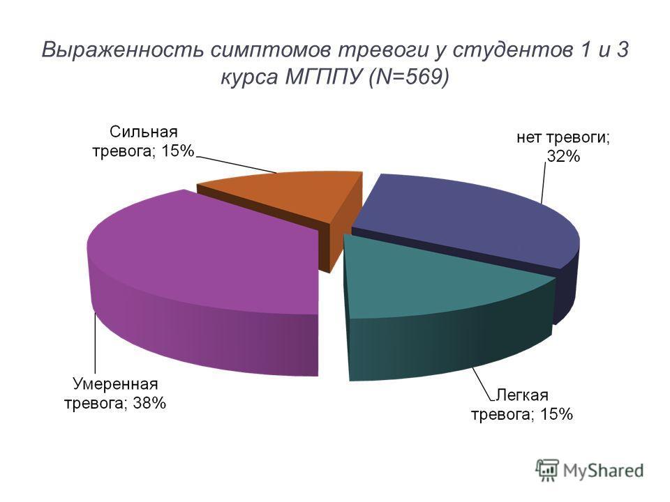 Выраженность симптомов тревоги у студентов 1 и 3 курса МГППУ (N=569)