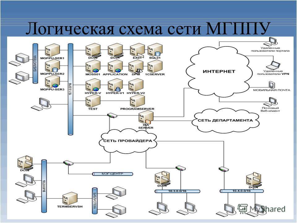 Логическая схема сети МГППУ