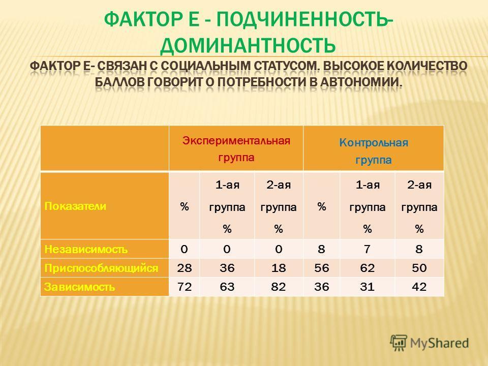 Экспериментальная группа Контрольная группа Показатели % 1-ая группа % 2-ая группа % % 1-ая группа % 2-ая группа % Независимость000878 Приспособляющийся283618566250 Зависимость726382363142