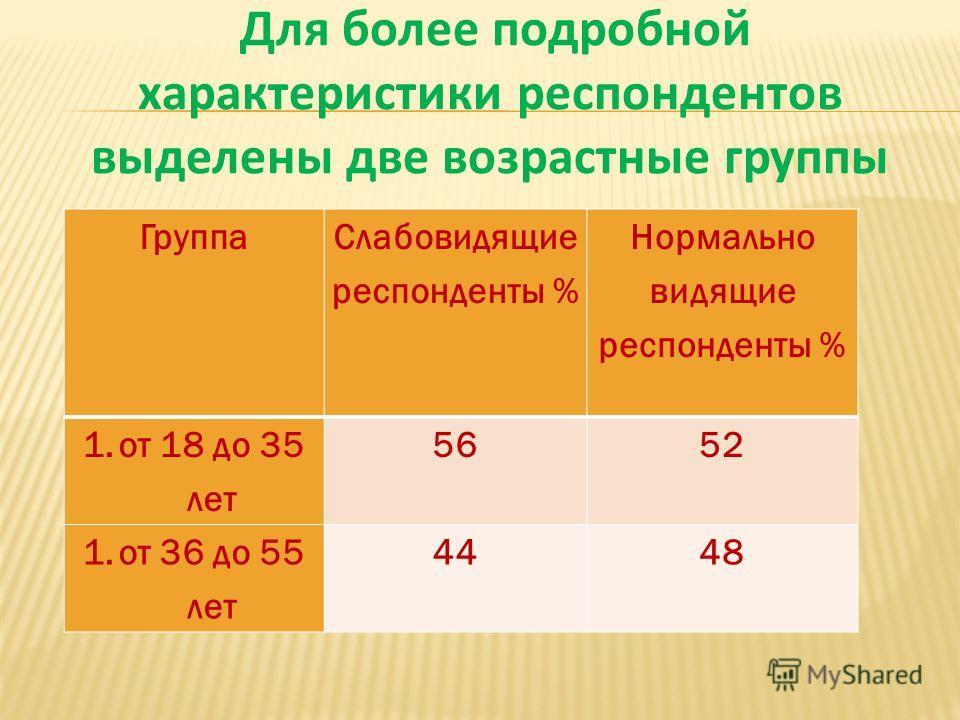 Для более подробной характеристики респондентов выделены две возрастные группы Группа Слабовидящие респонденты % Нормально видящие респонденты % 1.от 18 до 35 лет 5652 1.от 36 до 55 лет 4448