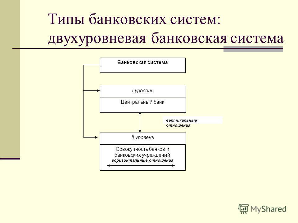 Типы банковских систем: двухуровневая банковская система Банковская система I уровень Центральный банк II уровень Совокупность банков и банковских учреждений горизонтальные отношения вертикальные отношения