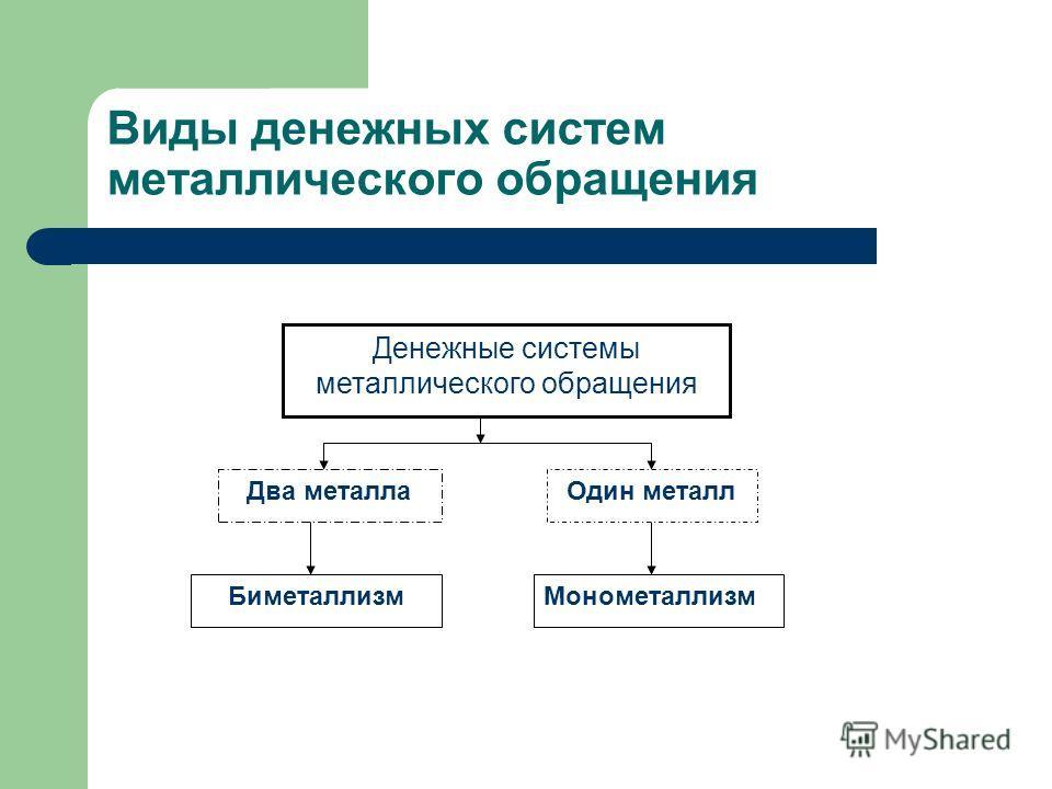 Виды денежных систем металлического обращения Денежные системы металлического обращения Два металлаОдин металл БиметаллизмМонометаллизм