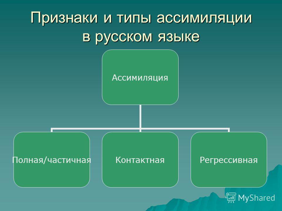 Признаки и типы ассимиляции в русском языке Ассимиляция Полная/частичнаяКонтактнаяРегрессивная