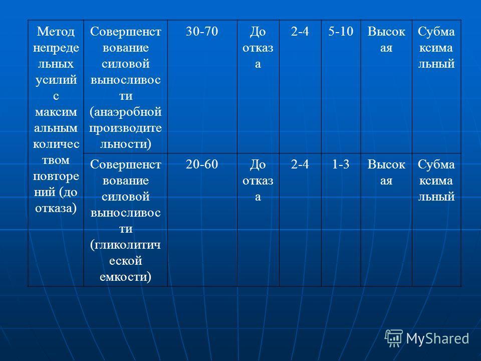 Метод непреде льных усилий с максим альным количес твом повторе ний (до отказа) Совершенст вование силовой выносливос ти (анаэробной производите льности) 30-70До отказ а 2-45-10Высок ая Субма ксима льный Совершенст вование силовой выносливос ти (глик