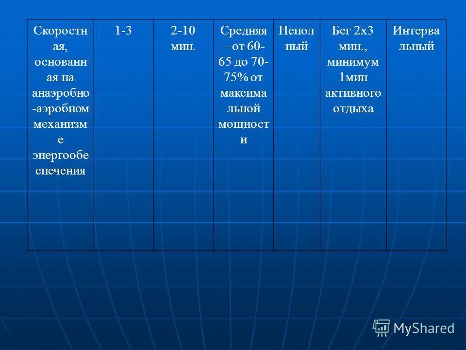 Скоростн ая, основанн ая на анаэробно -аэробном механизм е энергообе спечения 1-32-10 мин. Средняя – от 60- 65 до 70- 75% от максима льной мощност и Непол ный Бег 2х3 мин., минимум 1мин активного отдыха Интерва льный