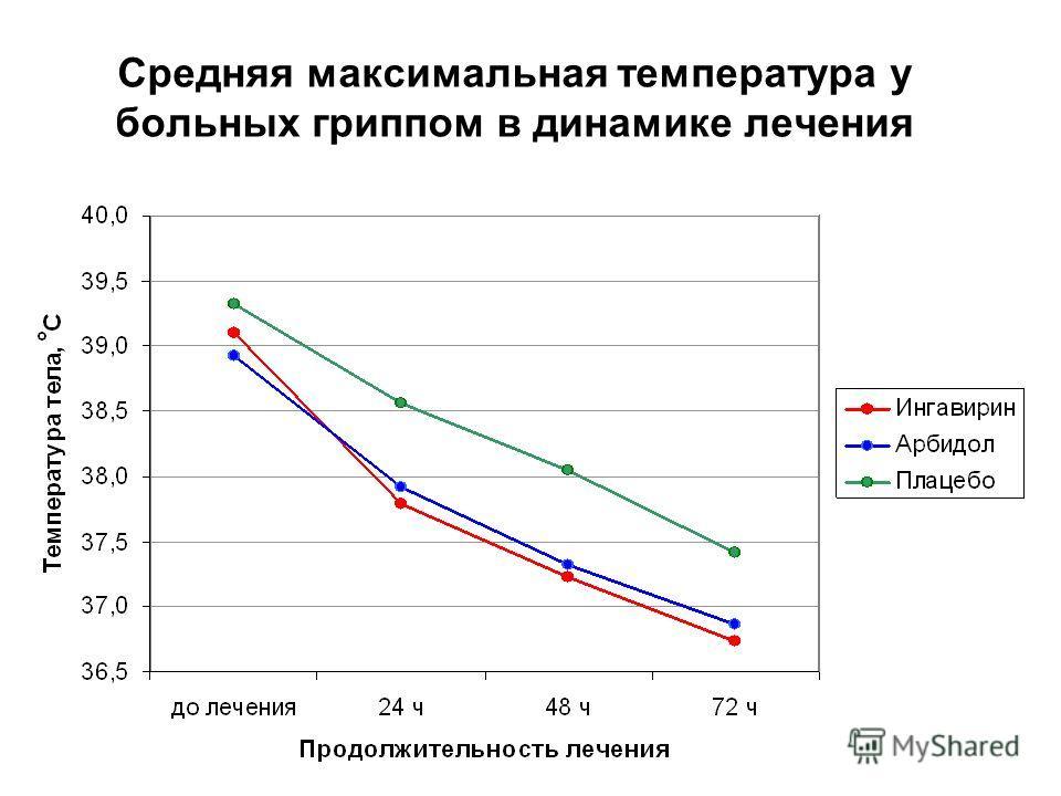 Средняя максимальная температура у больных гриппом в динамике лечения
