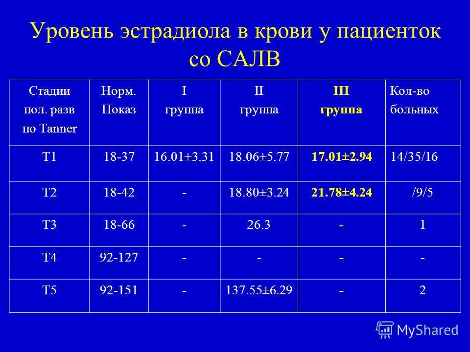 Уровень эстрадиола в крови у пациенток со САЛВ Стадии пол. разв по Таnner Норм. Показ I группа II группа III группа Кол-во больных Т118-3716.01±3.3118.06±5.7717.01±2.9414/35/16 Т218-42-18.80±3.2421.78±4.24/9/5 Т318-66-26.3-1 Т492-127---- Т592-151-137