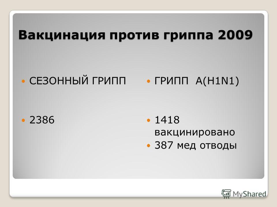 Вакцинация против гриппа 2009 СЕЗОННЫЙ ГРИПП 2386 ГРИПП А(H1N1) 1418 вакцинировано 387 мед отводы