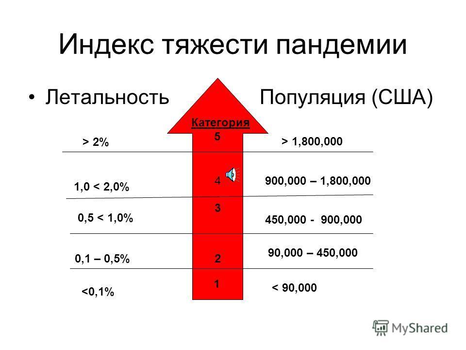 Индекс тяжести пандемии Летальность Популяция (США) Категория 5 > 2% > 1,800,000 4 1,0 < 2,0% 900,000 – 1,800,000 3 0,5 < 1,0% 450,000 - 900,000 20,1 – 0,5% 90,000 – 450,000 1
