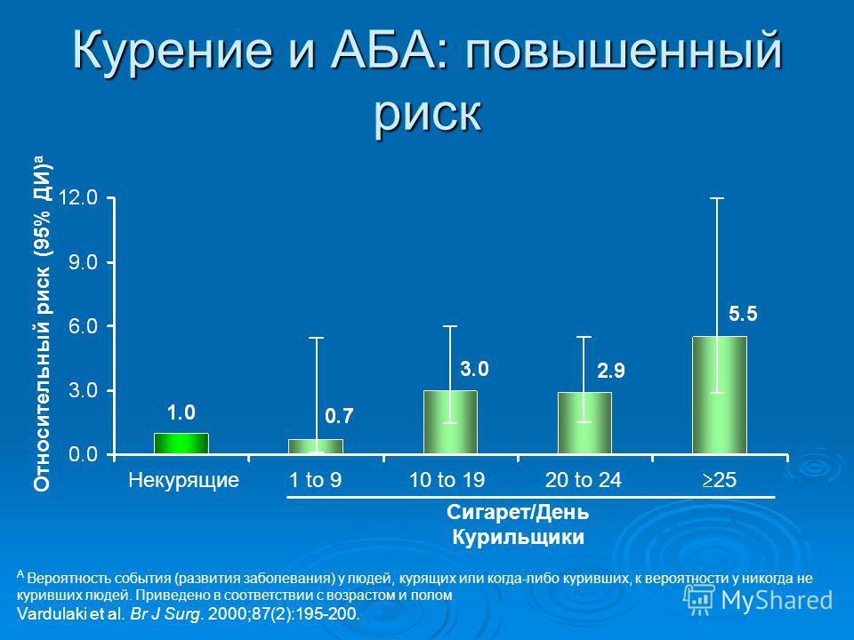 Курение и АБА: повышенный риск A Вероятность события (развития заболевания) у людей, курящих или когда-либо куривших, к вероятности у никогда не куривших людей. Приведено в соответствии с возрастом и полом Vardulaki et al. Br J Surg. 2000;87(2):195-2