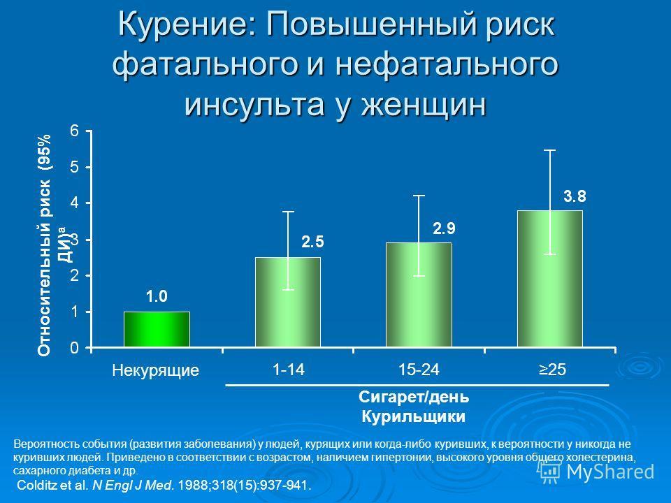 Курение: Повышенный риск фатального и нефатального инсульта у женщин 1-1415-24 Некурящие Относительный риск (95% ДИ) a Вероятность события (развития заболевания) у людей, курящих или когда-либо куривших, к вероятности у никогда не куривших людей. При
