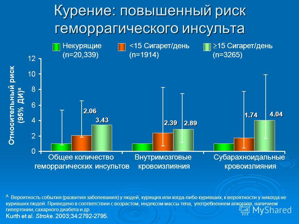 Курение: повышенный риск геморрагического инсульта A Вероятность события (развития заболевания) у людей, курящих или когда-либо куривших, к вероятности у никогда не куривших людей. Приведено в соответствии с возрастом, индексом массы тела, употреблен