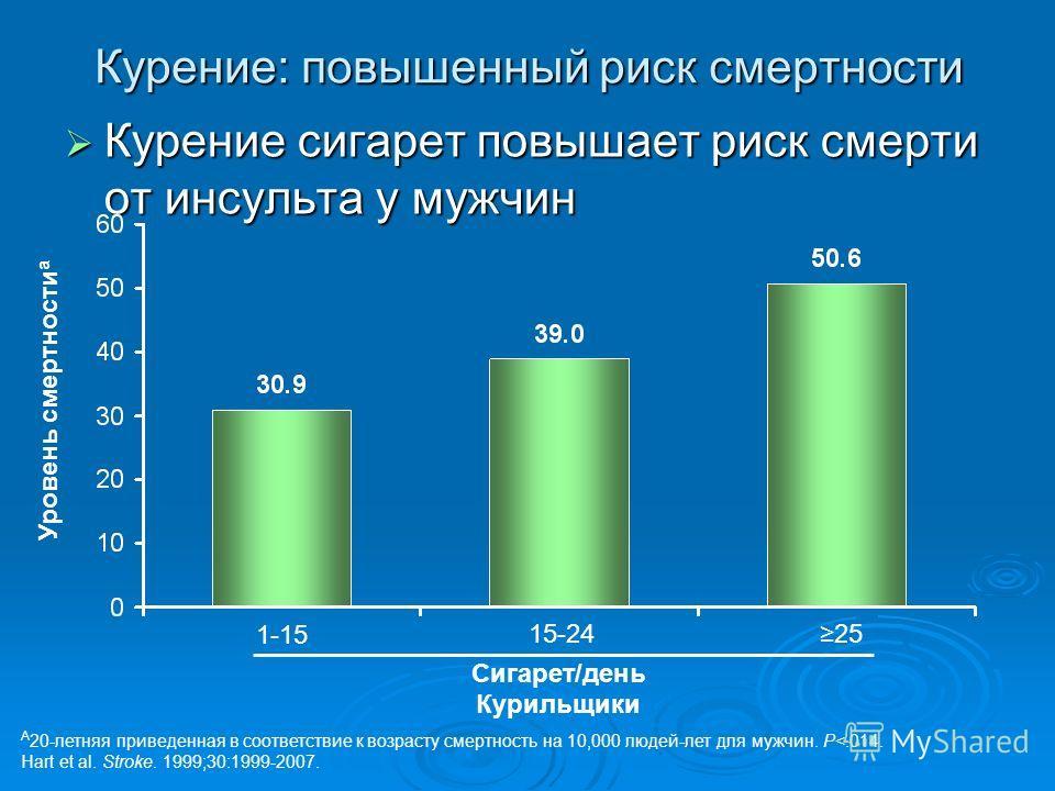 Курение: повышенный риск смертности Курение сигарет повышает риск смерти от инсульта у мужчин Курение сигарет повышает риск смерти от инсульта у мужчин A 20-летняя приведенная в соответствие к возрасту смертность на 10,000 людей-лет для мужчин. P
