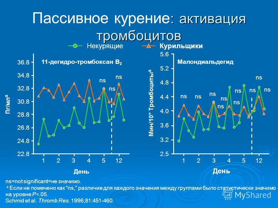 : активация тромбоцитов Пассивное курение : активация тромбоцитов ns=not significant=не значимо. a Если не помечено как ns, различие для каждого значения между группами было статистически значимо на уровне P