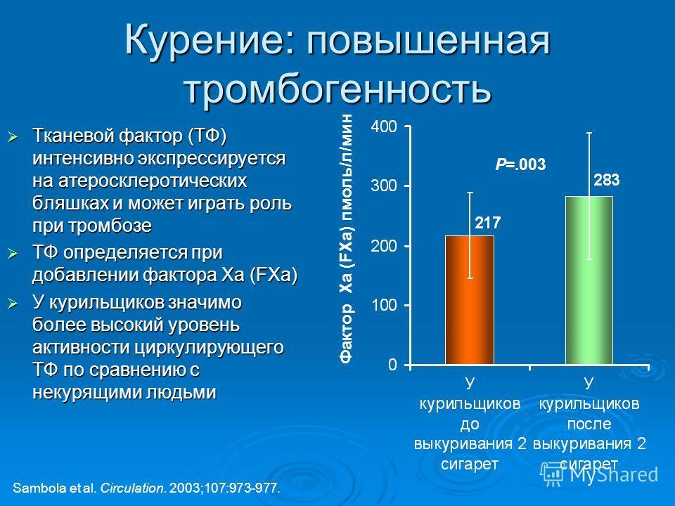 Курение: повышенная тромбогенность Тканевой фактор (ТФ) интенсивно экспрессируется на атеросклеротических бляшках и может играть роль при тромбозе Тканевой фактор (ТФ) интенсивно экспрессируется на атеросклеротических бляшках и может играть роль при