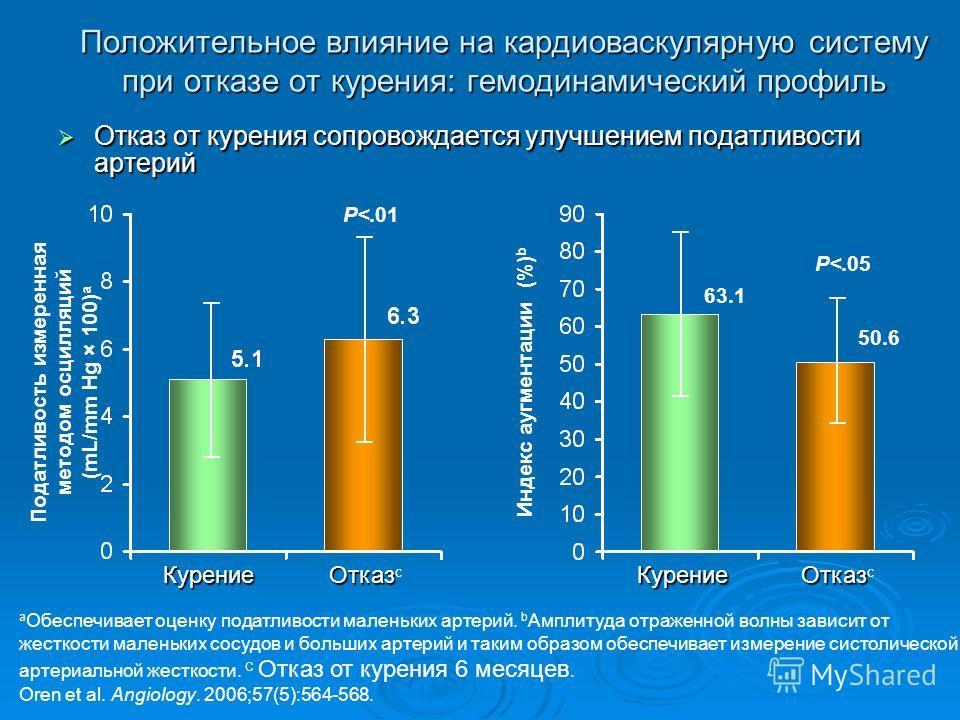Индекс аугментации (%) b Положительное влияние на кардиоваскулярную систему при отказе от курения: гемодинамический профиль Отказ от курения сопровождается улучшением податливости артерий Отказ от курения сопровождается улучшением податливости артери