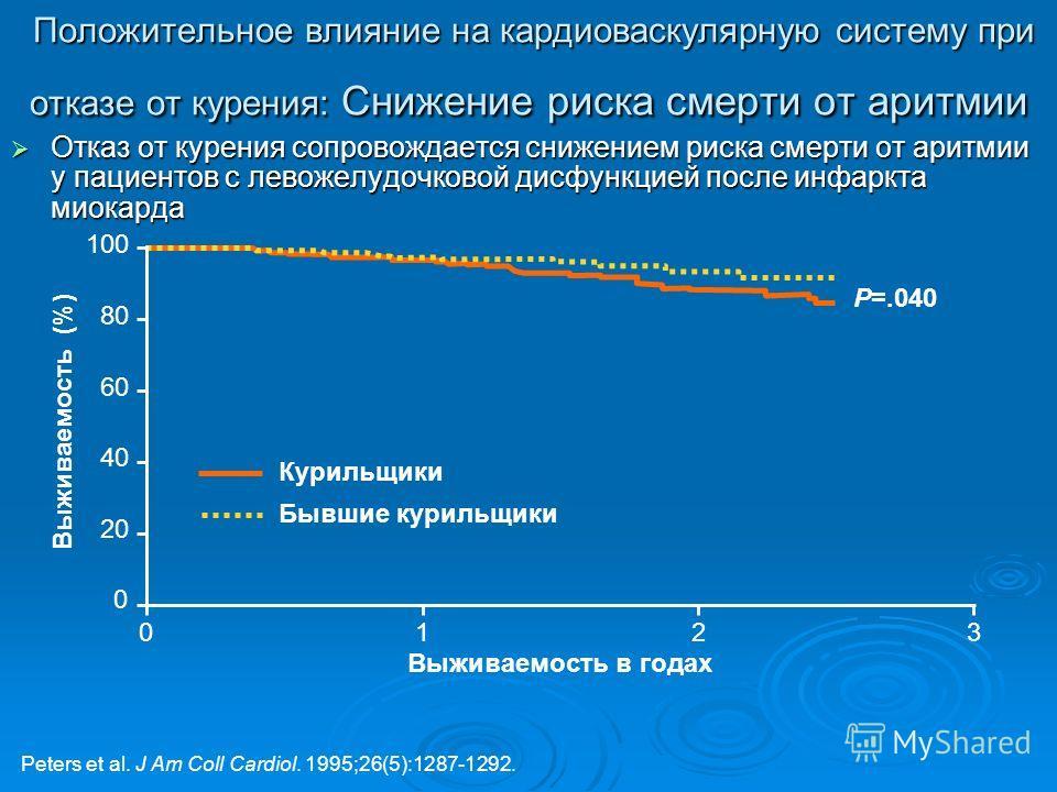 Положительное влияние на кардиоваскулярную систему при отказе от курения: Снижение риска смерти от аритмии Положительное влияние на кардиоваскулярную систему при отказе от курения: Снижение риска смерти от аритмии Отказ от курения сопровождается сниж