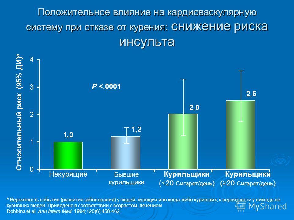 Положительное влияние на кардиоваскулярную систему при отказе от курения: снижение риска инсульта A Вероятность события (развития заболевания) у людей, курящих или когда-либо куривших, к вероятности у никогда не куривших людей. Приведено в соответств