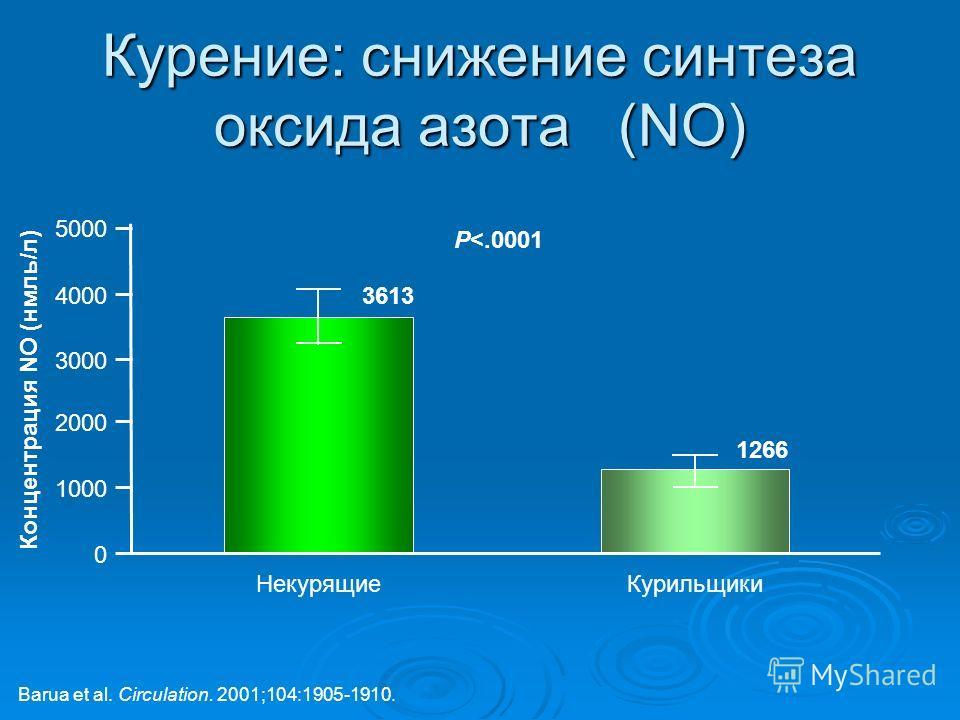 Курение: снижение синтеза оксида азота (NO) Barua et al. Circulation. 2001;104:1905-1910. 5000 0 НекурящиеКурильщики 4000 3000 2000 1000 Концентрация NO (нмль/л) P