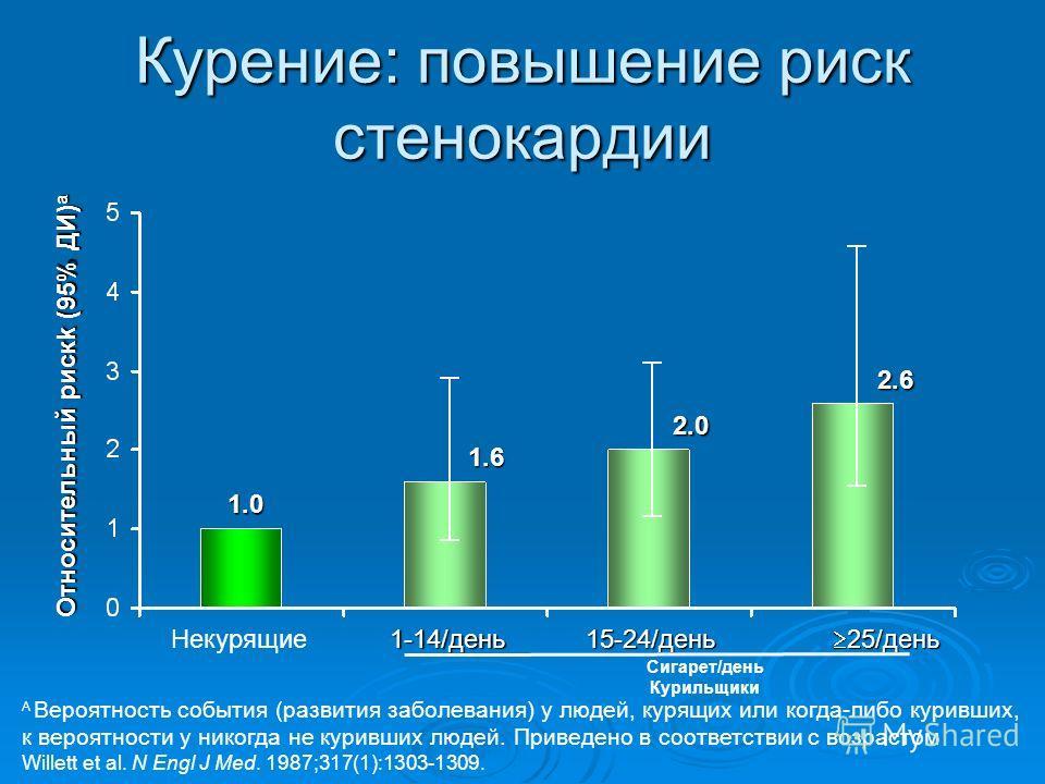 Курение: повышение риск стенокардии A Вероятность события (развития заболевания) у людей, курящих или когда-либо куривших, к вероятности у никогда не куривших людей. Приведено в соответствии с возрастом Willett et al. N Engl J Med. 1987;317(1):1303-1