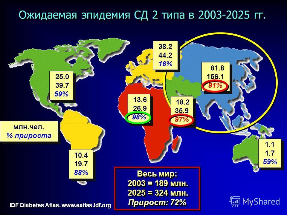 Ожидаемая эпидемия СД 2 типа в 2003-2025 гг. 25.0 39.7 59% 25.0 39.7 59% 10.4 19.7 88% 10.4 19.7 88% 1.1 1.7 59% 1.1 1.7 59% 13.6 26.9 98% 13.6 26.9 98% Весь мир: 2003 = 189 млн. 2003 = 189 млн. 2025 = 324 млн. 2025 = 324 млн. Прирост: 72% Весь мир: