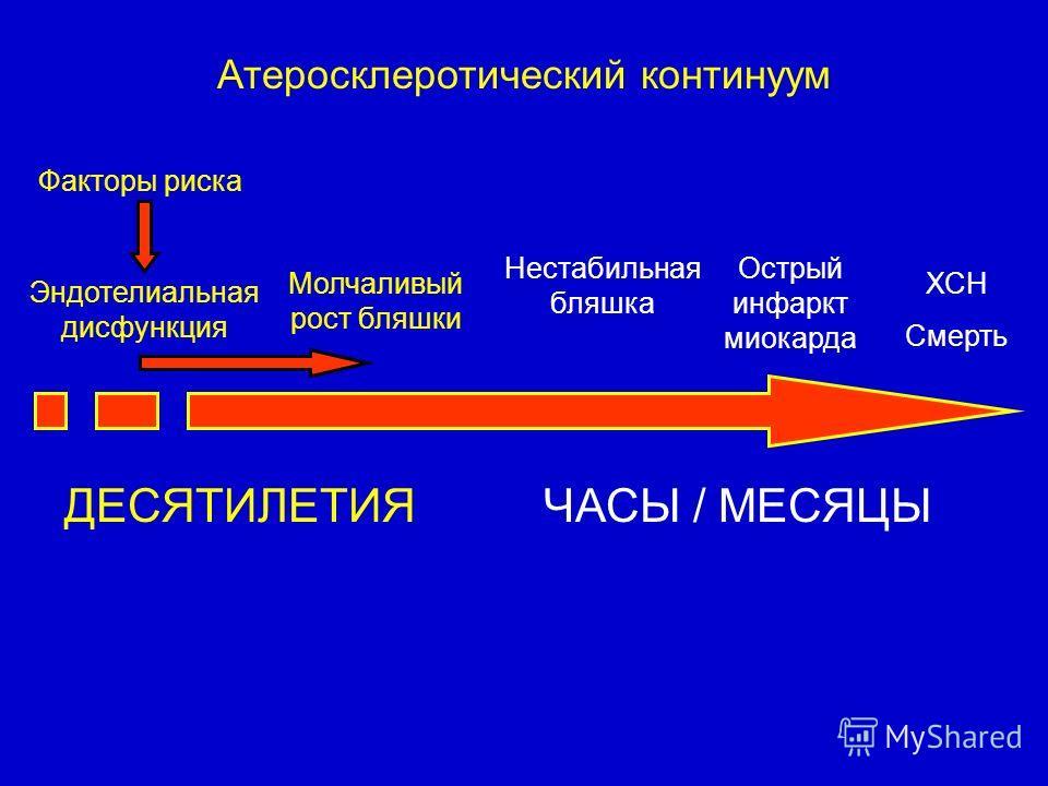 Атеросклеротический континуум Эндотелиальная дисфункция Молчаливый рост бляшки Нестабильная бляшка Острый инфаркт миокарда ХСН Смерть ДЕСЯТИЛЕТИЯЧАСЫ / МЕСЯЦЫ Факторы риска