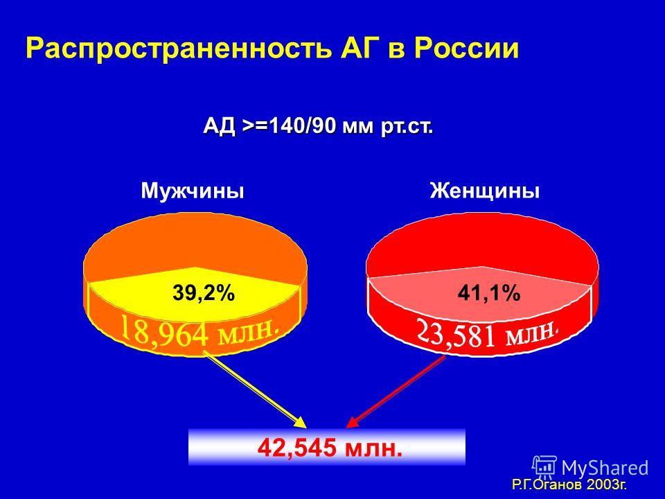 Мужчины Женщины 39,2% 41,1% 42,545 млн. АД >=140/90 мм рт.ст. Распространенность АГ в России Р.Г.Оганов 2003г.