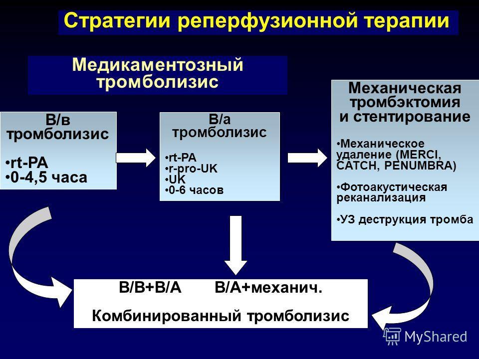 Стратегии реперфузионной терапии В/в тромболизис rt-PA 0-4,5 часа В/а тромболизис rt-PA r-pro-UK UK 0-6 часов Механическая тромбэктомия и стентирование Механическое удаление (MERCI, CATCH, PENUMBRA) Фотоакустическая реканализация УЗ деструкция тромба