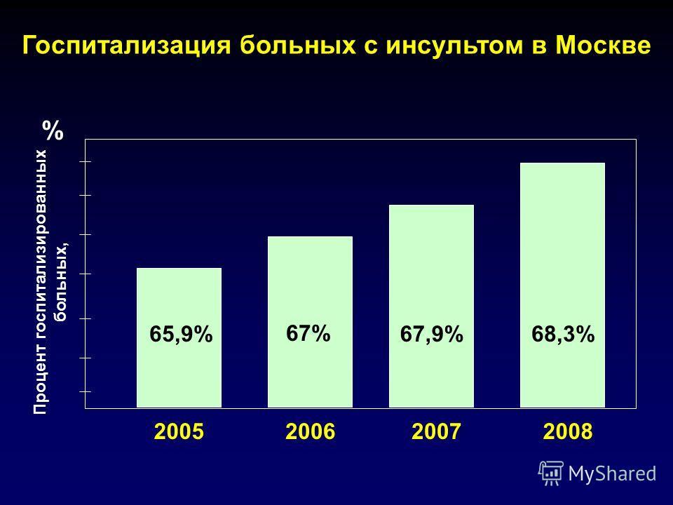 Госпитализация больных с инсультом в Москве % Процент госпитализированных больных, 65,9% 67% 67,9%68,3% 2005200620072008