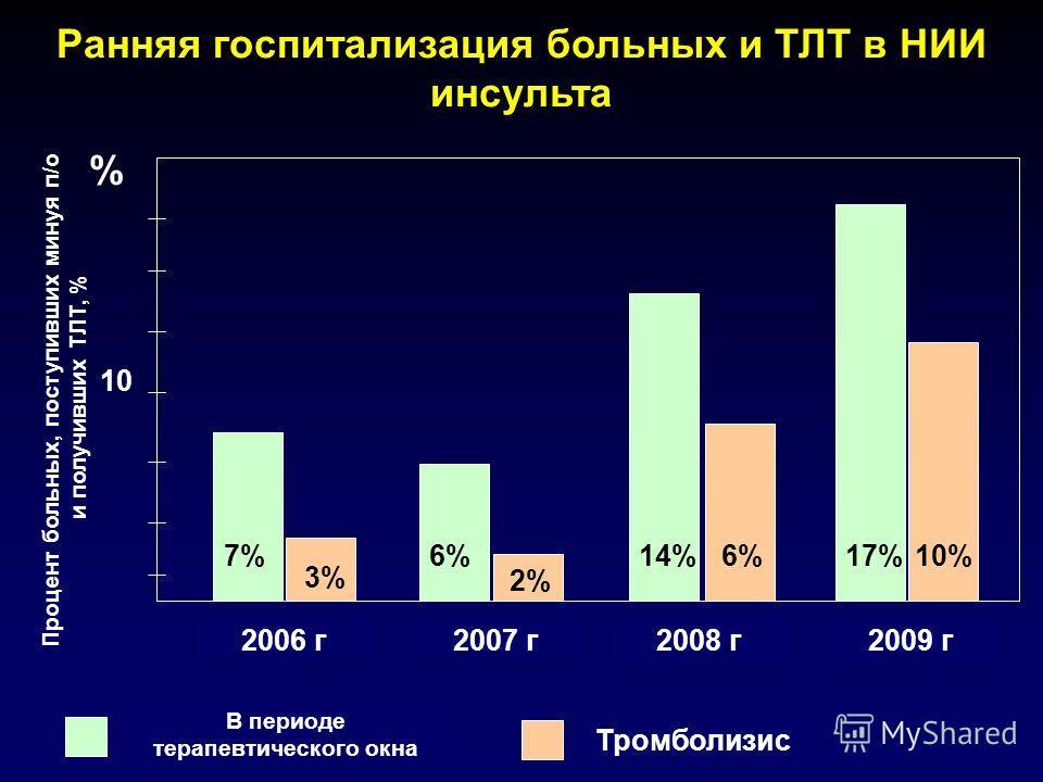 Ранняя госпитализация больных и ТЛТ в НИИ инсульта % Процент больных, поступивших минуя п/о и получивших ТЛТ, % 2006 г2007 г2008 г 7%6% 2% 14%6% 10 В периоде терапевтического окна Тромболизис 3% 2009 г 17%17%10%