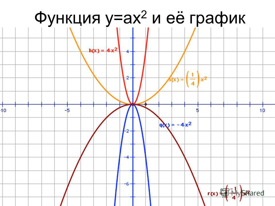 Функция y=ax 2 и её график