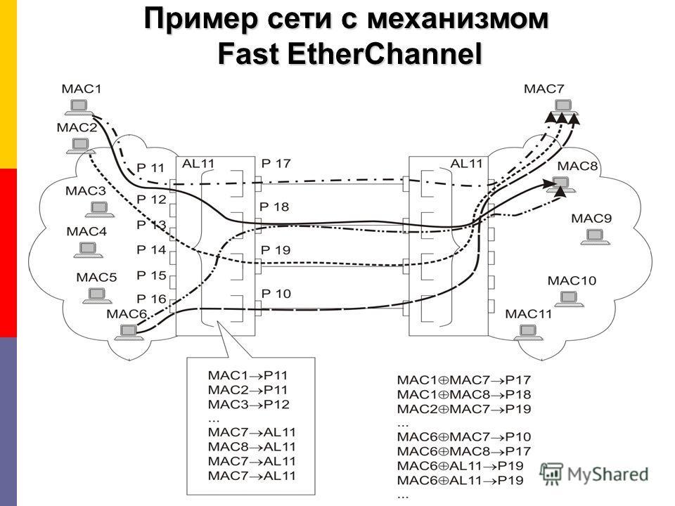 Пример сети с механизмом Fast EtherChannel Fast EtherChannel