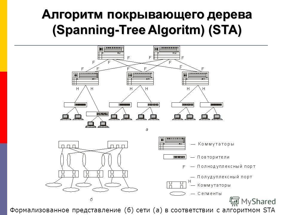 Формализованное представление (б) сети (а) в соответствии с алгоритмом STA